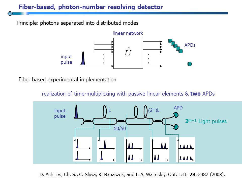 Principle: photons separated into distributed modes input pulse APDs linear network APD 50/50 (2 m )L L 2 m+1 Light pulses D.