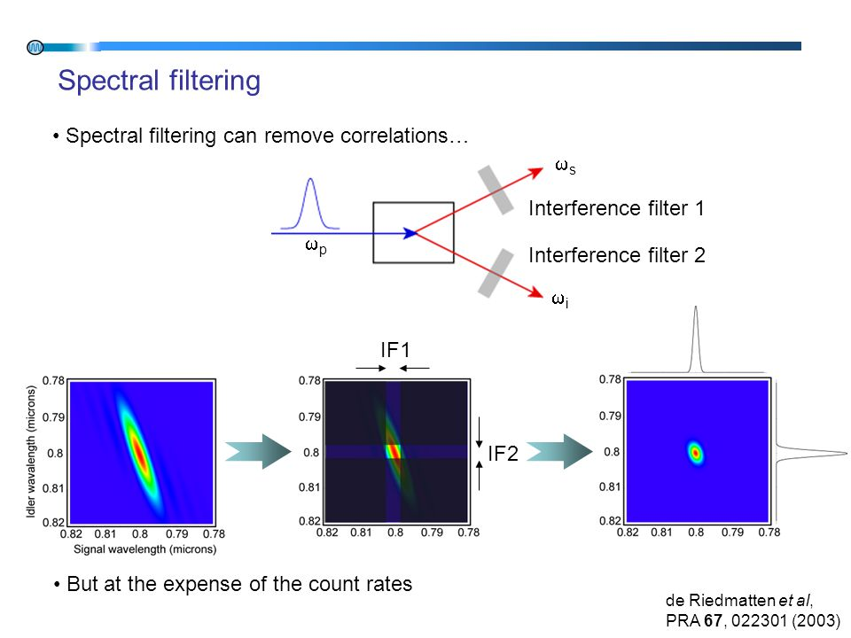 Spectral filtering pp ii ss Interference filter 1 Interference filter 2 IF1 IF2 Spectral filtering can remove correlations… But at the expense of the count rates de Riedmatten et al, PRA 67, 022301 (2003)