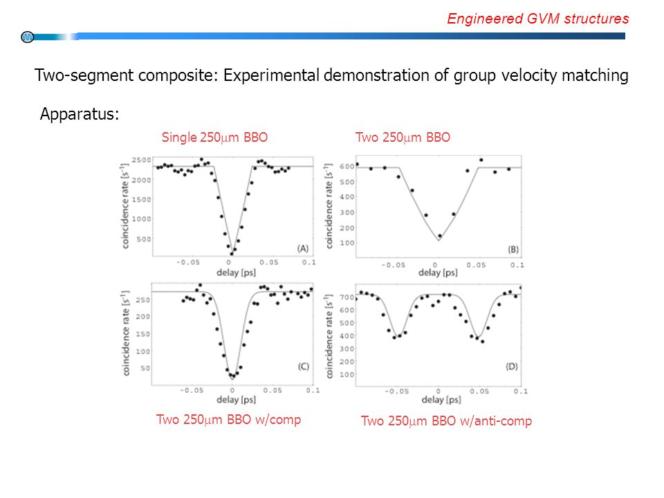 Engineered GVM structures Two-segment composite: Experimental demonstration of group velocity matching Apparatus: Single 250  m BBOTwo 250  m BBO Two 250  m BBO w/comp Two 250  m BBO w/anti-comp
