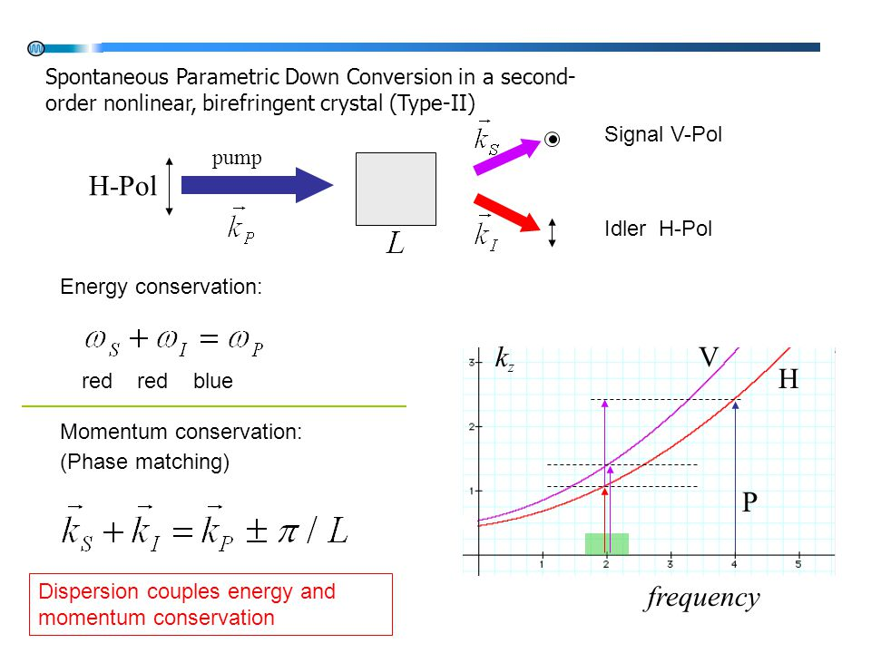 Spontaneous Parametric Down Conversion in a second- order nonlinear, birefringent crystal (Type-II) Momentum conservation: (Phase matching) pump Signa