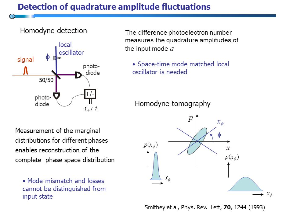 Detection of quadrature amplitude fluctuations Homodyne detection local oscillator +/- signal 50/50 photo- diode photo- diode  i + / i - The difference photoelectron number measures the quadrature amplitudes of the input mode a x p  xx xx p(x  ) xx Measurement of the marginal distributions for different phases enables reconstruction of the complete phase space distribution Homodyne tomography Smithey et al, Phys.