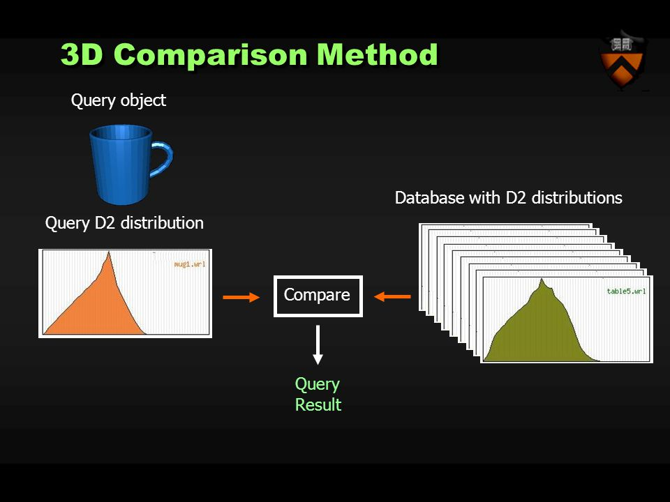 3D Comparison Method Database with D2 distributions Query D2 distribution Query Result Compare Query object