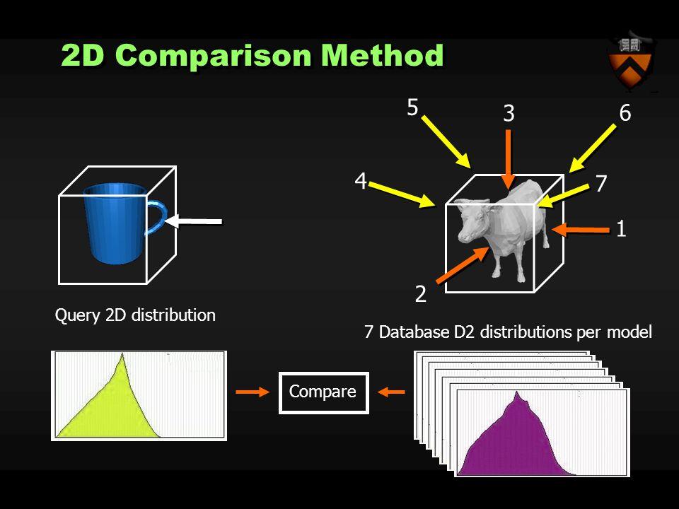 2D Comparison Method 2 1 3 4 7 6 5 7 Database D2 distributions per model Query 2D distribution Compare