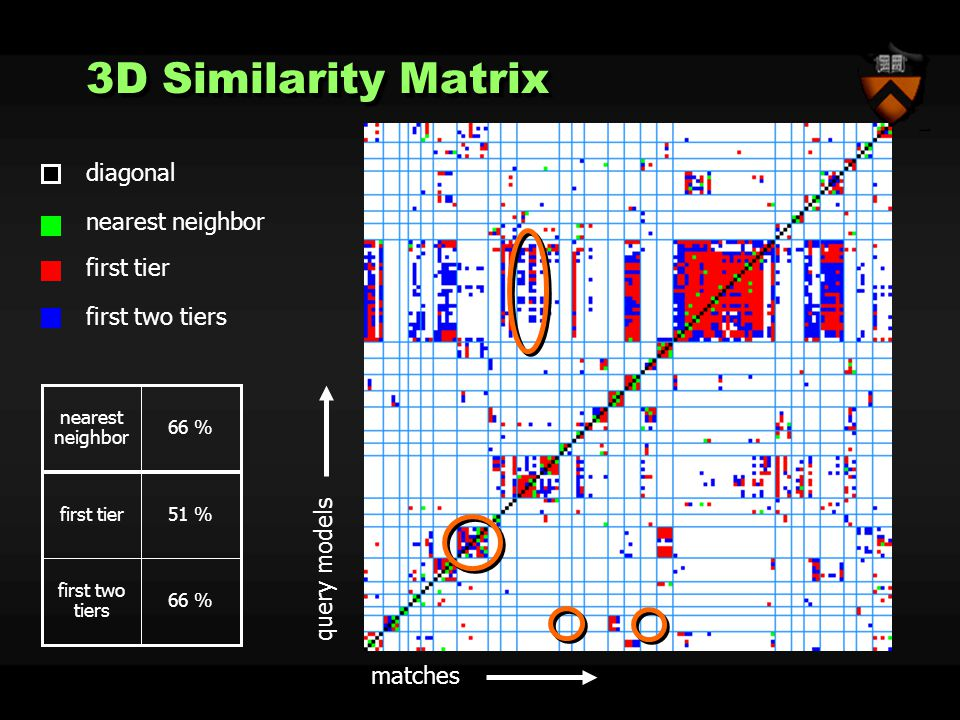 diagonal nearest neighbor first tier first two tiers query models matches 66 % first two tiers 51 %first tier 66 % nearest neighbor 3D Similarity Matrix