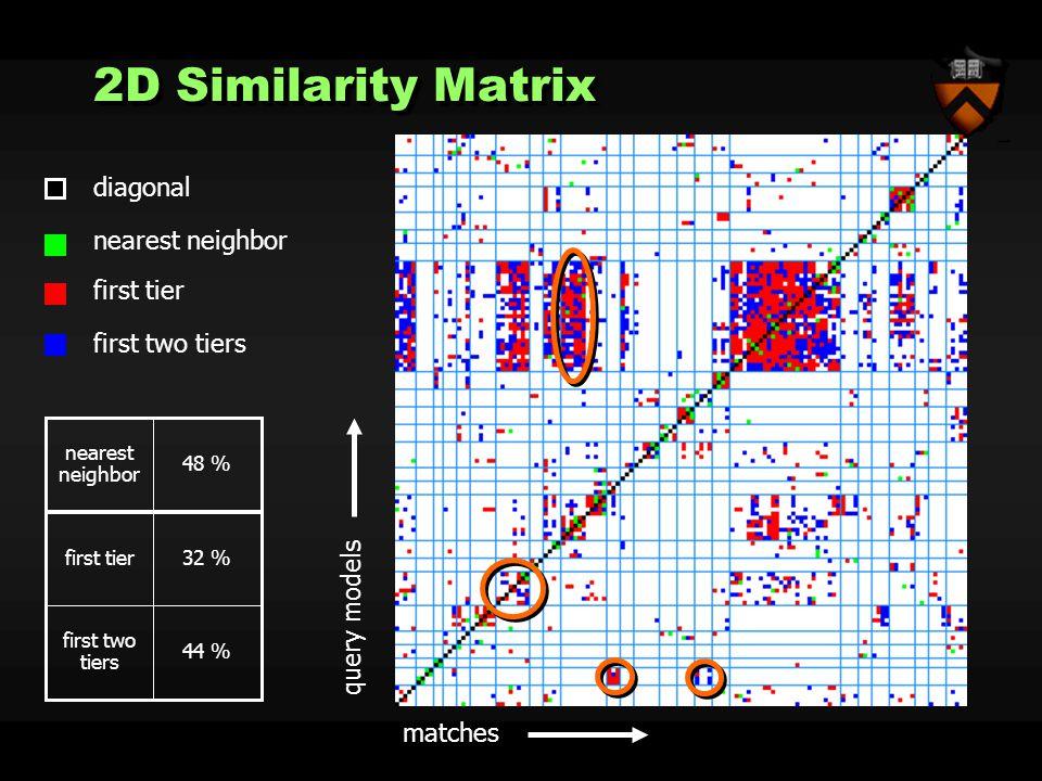 diagonal nearest neighbor first tier first two tiers query models matches 44 % first two tiers 32 %first tier 48 % nearest neighbor 2D Similarity Matrix