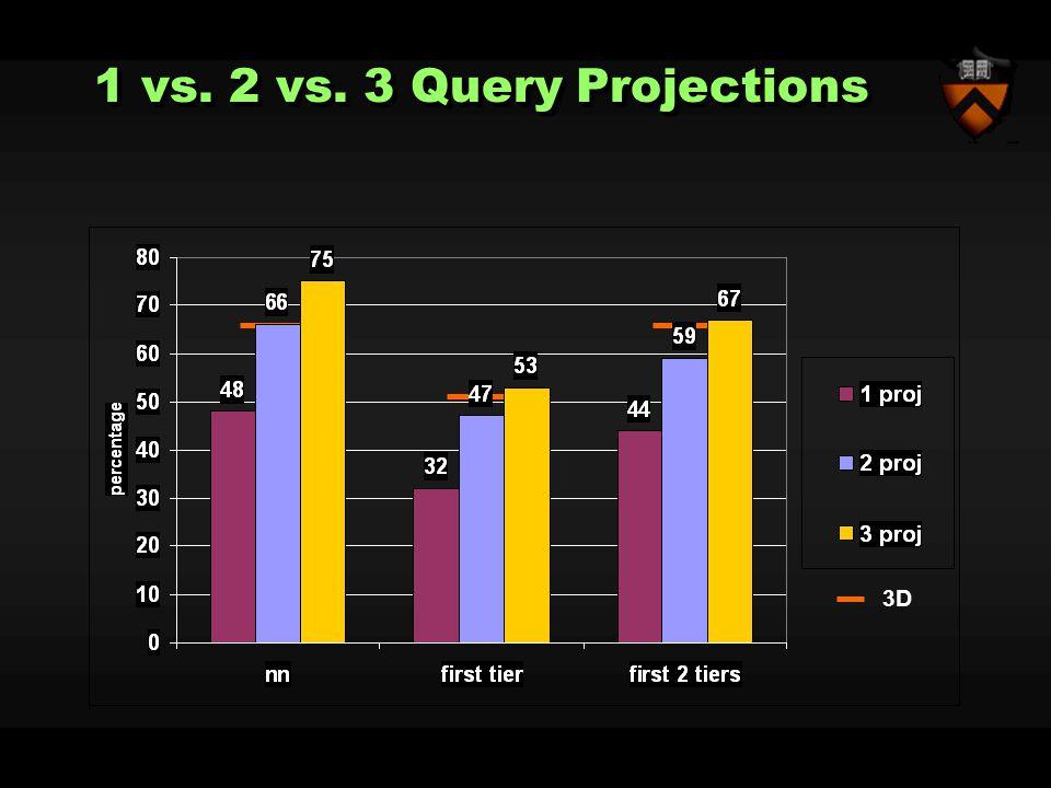 1 vs. 2 vs. 3 Query Projections 3D