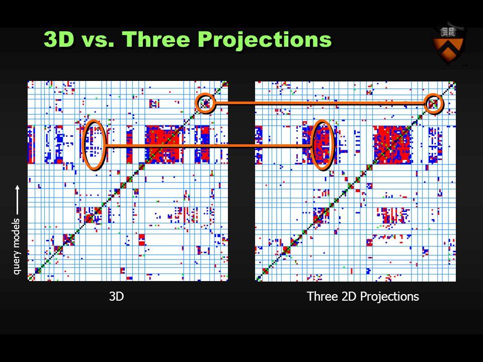 3D vs. Three Projections 3DThree 2D Projections query models