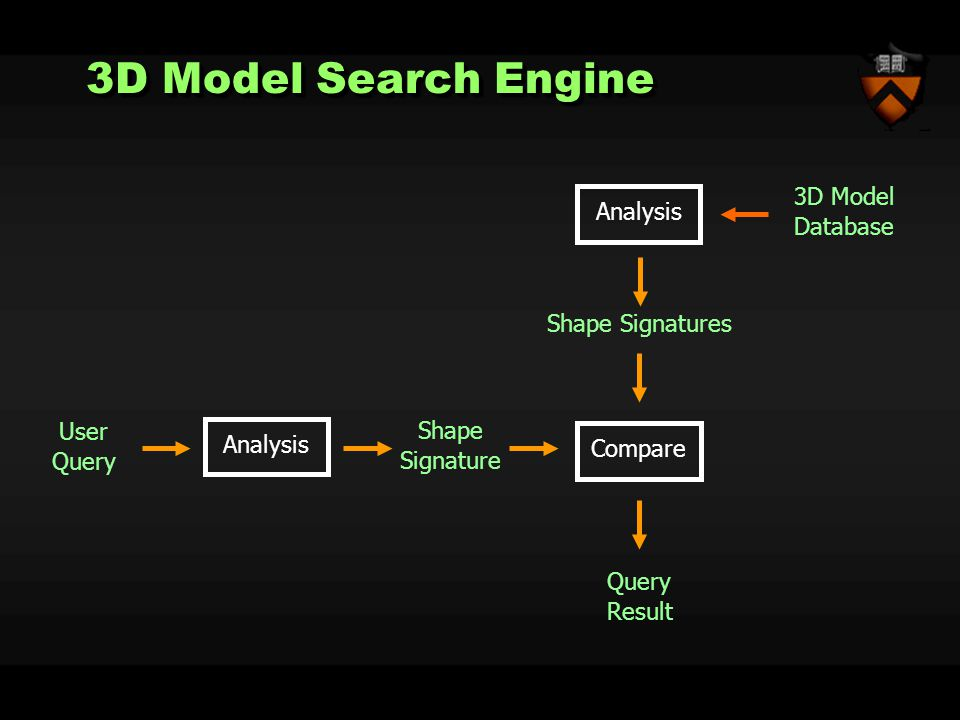 3D Model Search Engine Shape Signatures Analysis 3D Model Database Shape Signature Query Result Compare Analysis User Query