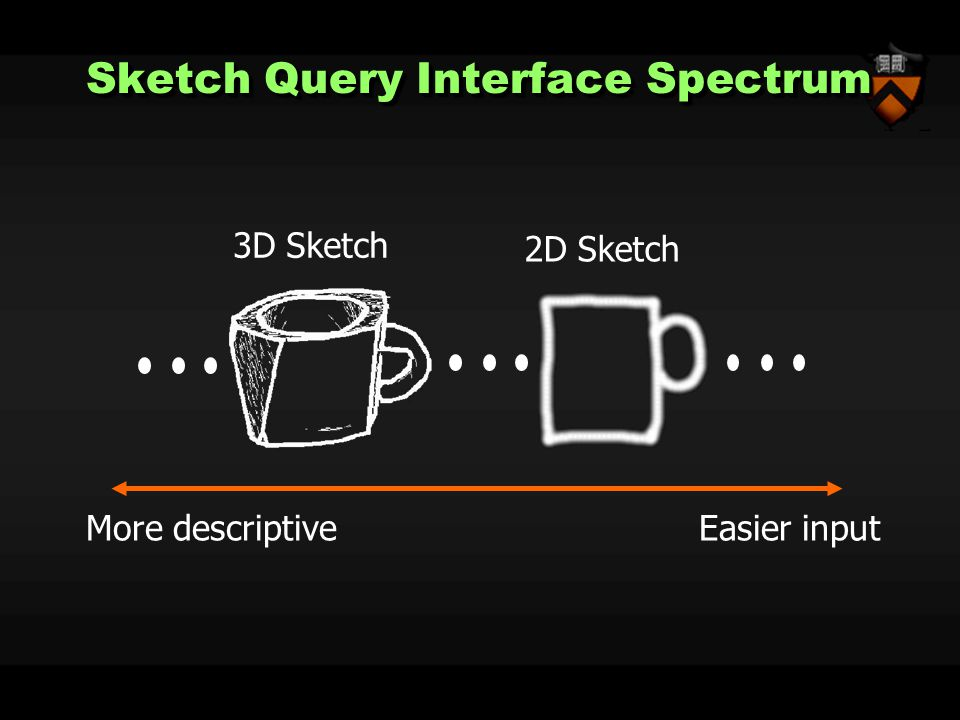 Sketch Query Interface Spectrum More descriptive Easier input 2D Sketch 3D Sketch
