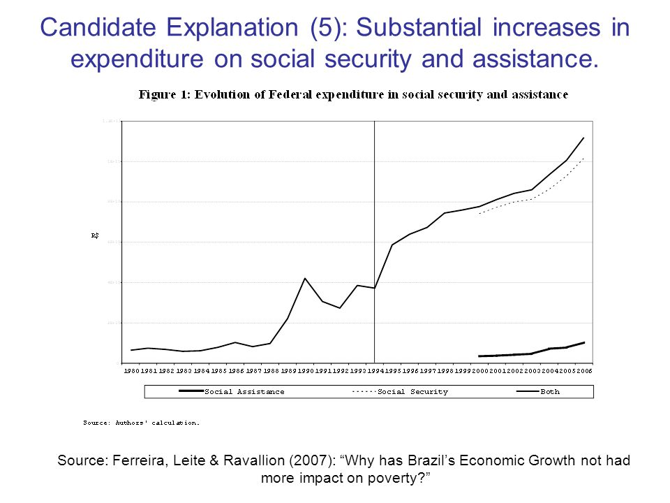 Candidate Explanation (5): Substantial increases in expenditure on social security and assistance.