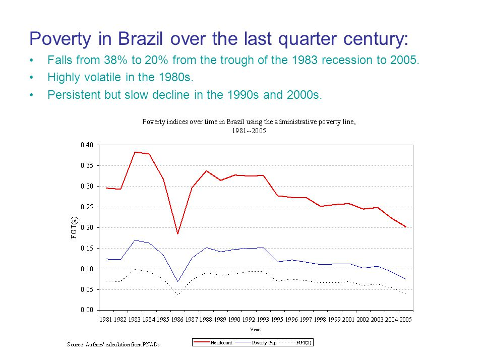 Poverty in Brazil over the last quarter century: Falls from 38% to 20% from the trough of the 1983 recession to 2005.
