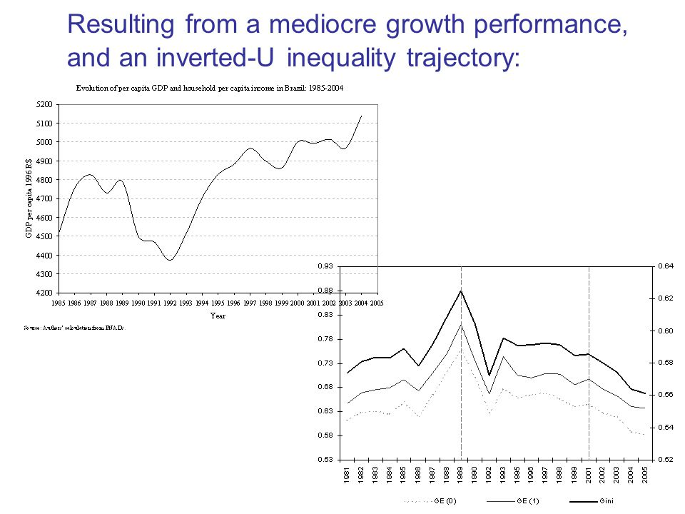 Resulting from a mediocre growth performance, and an inverted-U inequality trajectory: