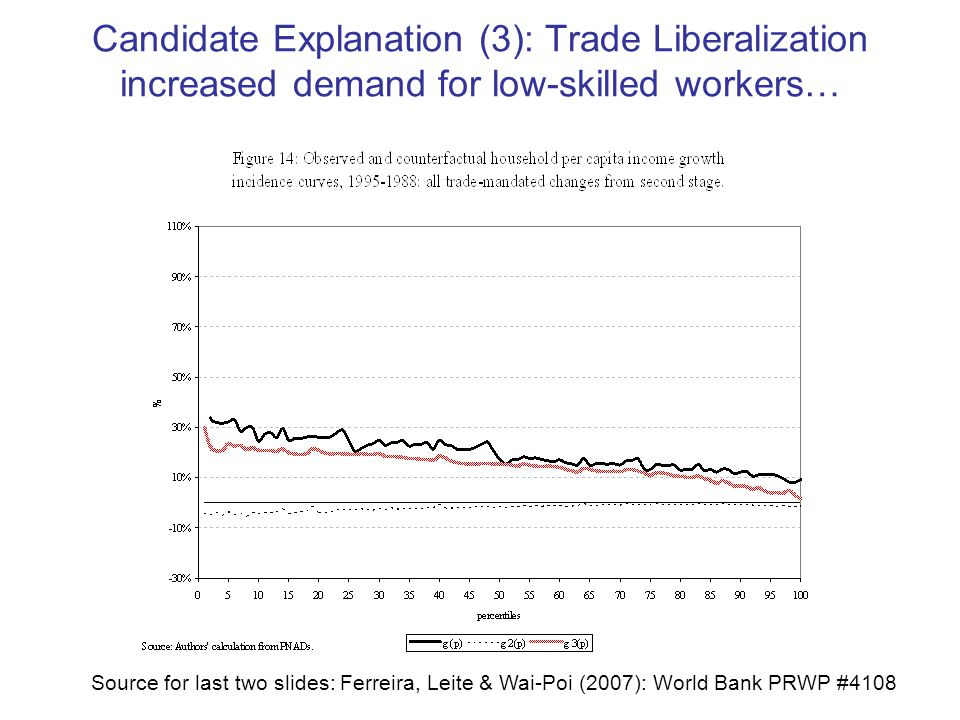 Candidate Explanation (3): Trade Liberalization increased demand for low-skilled workers… Source for last two slides: Ferreira, Leite & Wai-Poi (2007): World Bank PRWP #4108