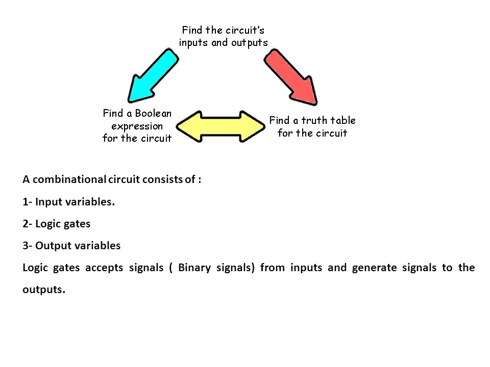 A combinational circuit consists of : 1- Input variables. 2- Logic gates 3- Output variables Logic gates accepts signals ( Binary signals) from inputs
