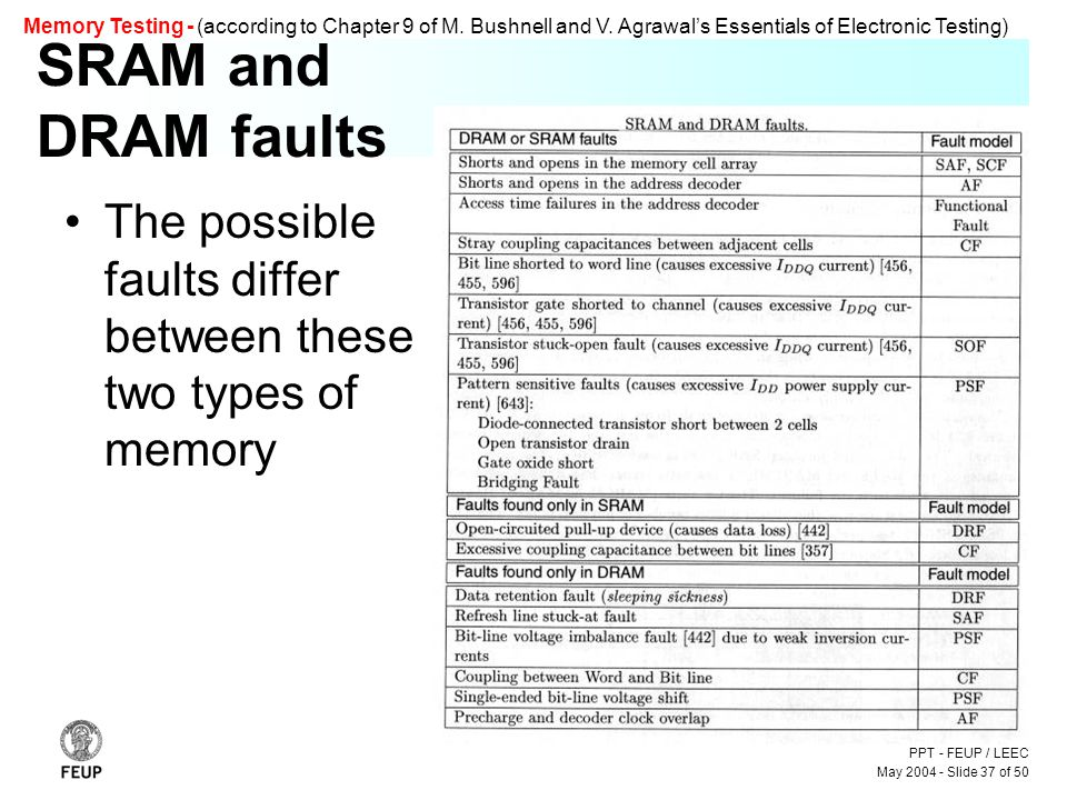 PPT - FEUP / LEEC May 2004 - Slide 37 of 50 Memory Testing - (according to Chapter 9 of M.