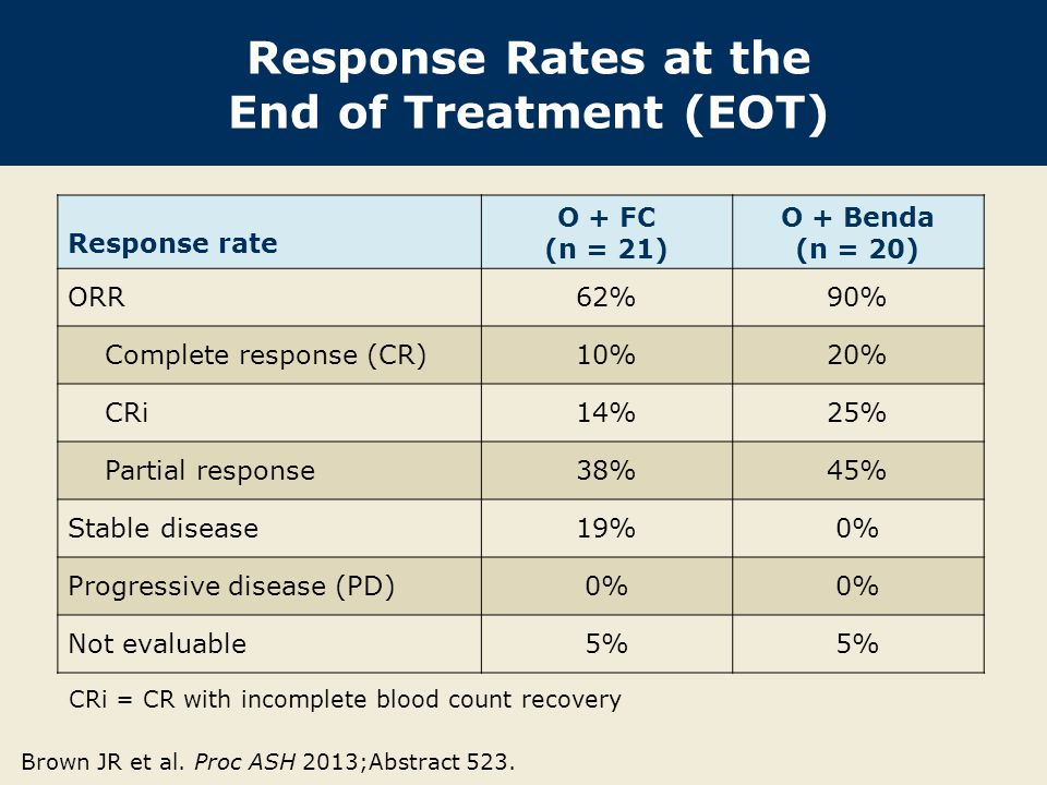 Duration of Treatment and Follow-Up: O + FC With permission from Brown JR et al.