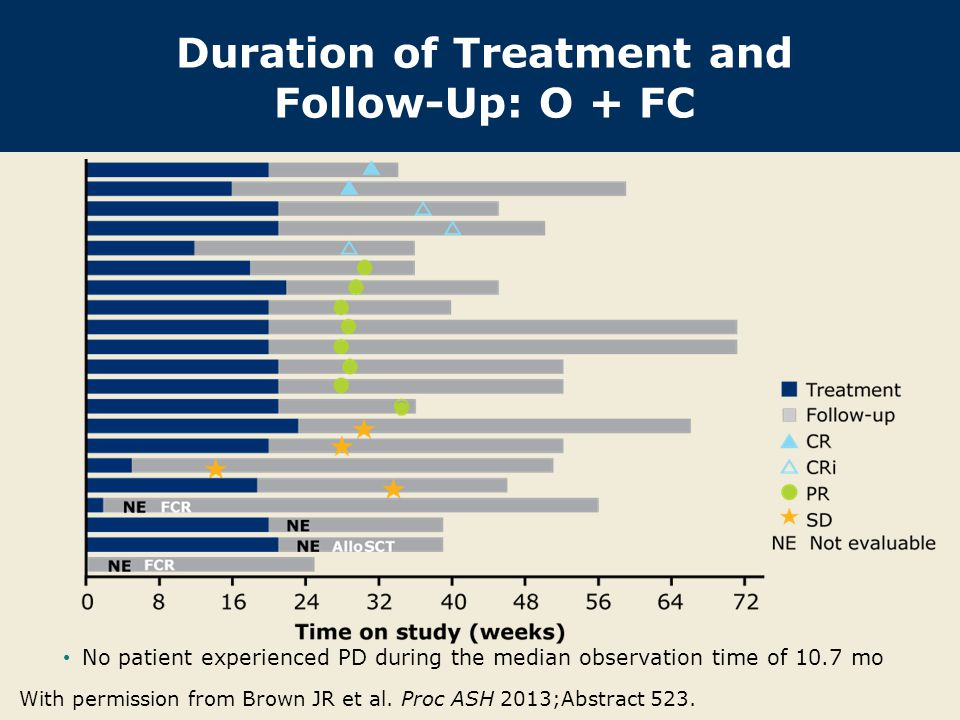 Duration of Treatment and Follow-Up: O + FC With permission from Brown JR et al. Proc ASH 2013;Abstract 523. No patient experienced PD during the medi
