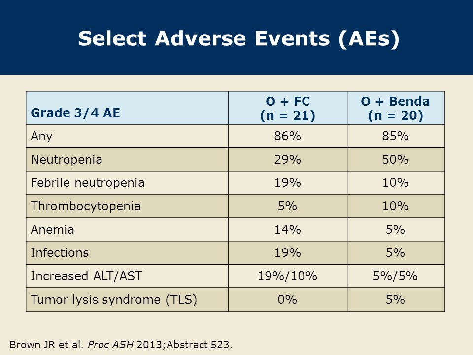 Serious AEs O + FC (n = 21) O + Benda (n = 20) Any29%40% Febrile neutropenia14%10% Infections15%5% Pyrexia0%10% Nausea5% Vomiting5% Brown JR et al.