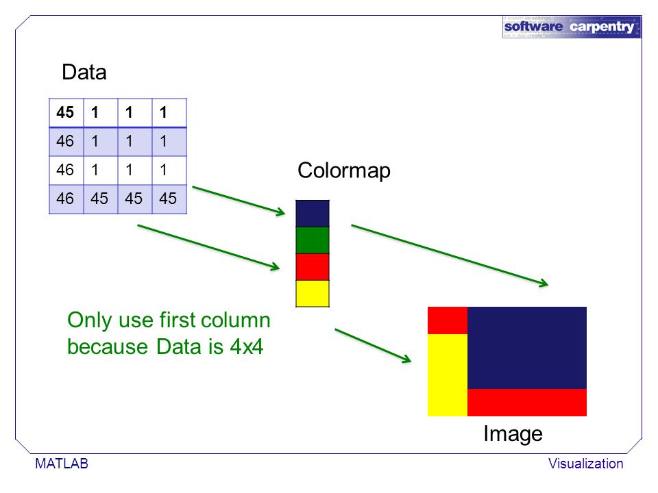 MATLABVisualization 45111 46111 111 45 Data Colormap Image Only use first column because Data is 4x4