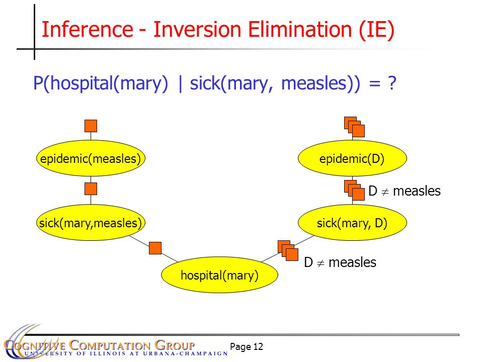 Page 12 Inference - Inversion Elimination (IE) P(hospital(mary) | sick(mary, measles)) = ? sick(mary,measles) hospital(mary) sick(mary, D) D  measles