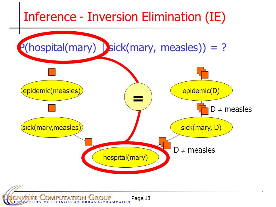 Page 13 Inference - Inversion Elimination (IE) P(hospital(mary) | sick(mary, measles)) = .