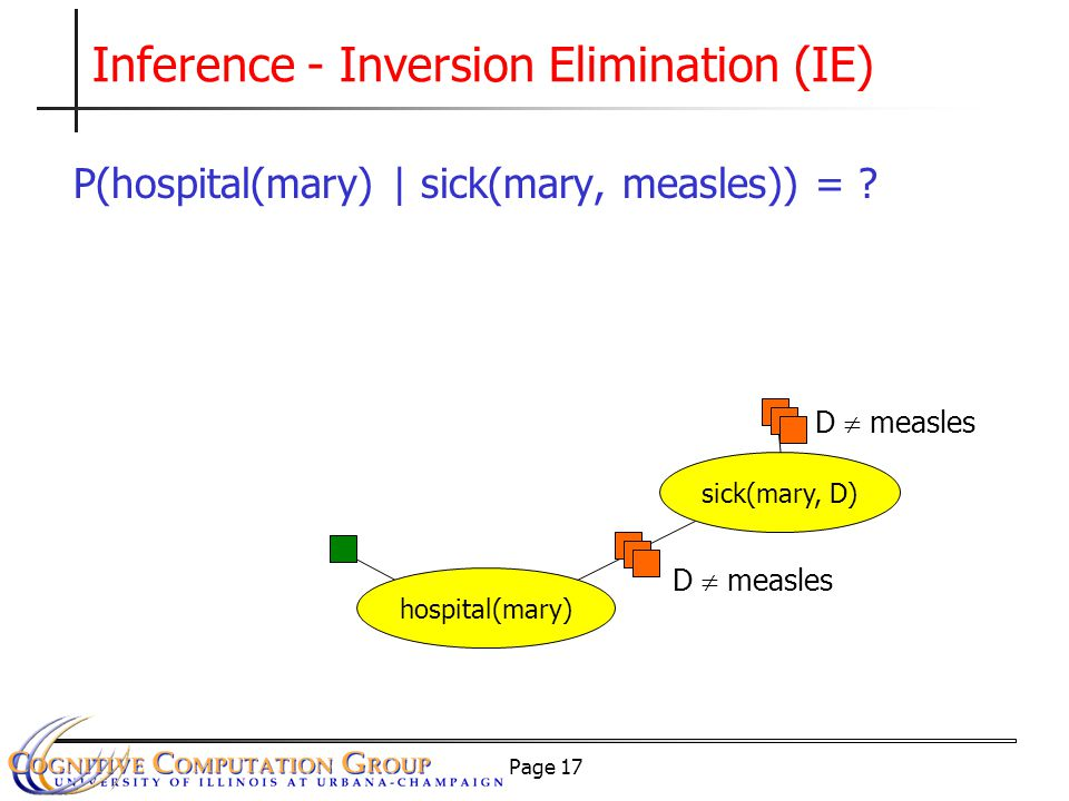 Page 17 Inference - Inversion Elimination (IE) P(hospital(mary) | sick(mary, measles)) = .