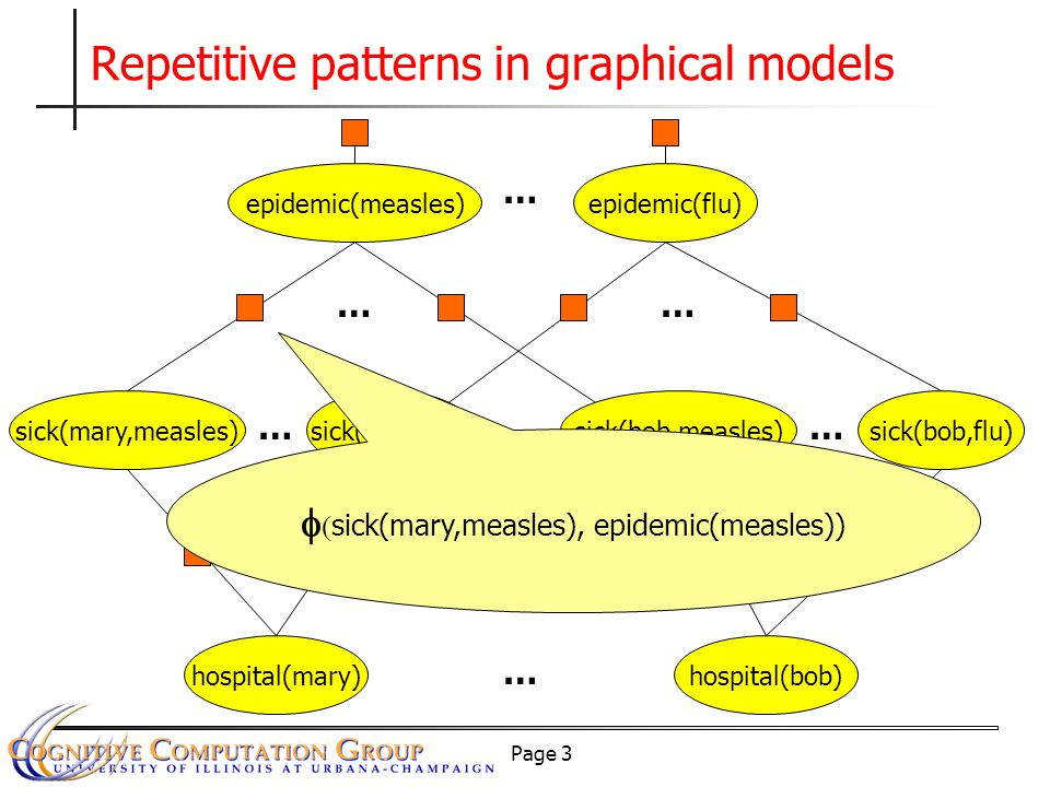 Page 3 Repetitive patterns in graphical models sick(mary,measles) hospital(mary) epidemic(measles)epidemic(flu) sick(mary,flu) … … sick(bob,measles) hospital(bob) sick(bob,flu) …… … …… ……   sick(mary,measles), epidemic(measles))