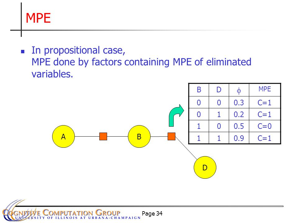 Page 34 MPE AB D BD  000.3C=1 010.2C=1 100.5C=0 110.9C=1 In propositional case, MPE done by factors containing MPE of eliminated variables.