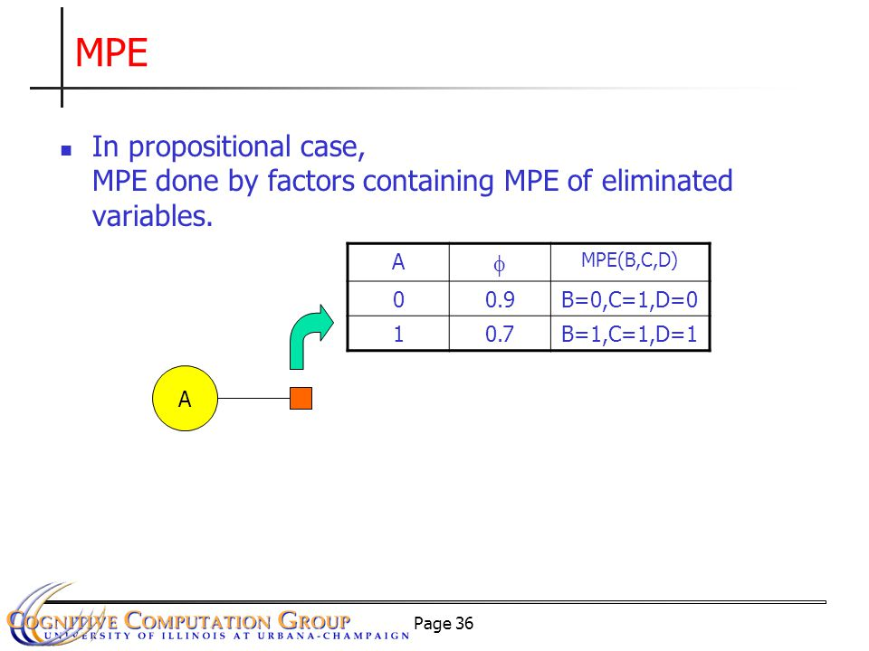 Page 36 MPE A A  MPE(B,C,D) 00.9B=0,C=1,D=0 10.7B=1,C=1,D=1 In propositional case, MPE done by factors containing MPE of eliminated variables.