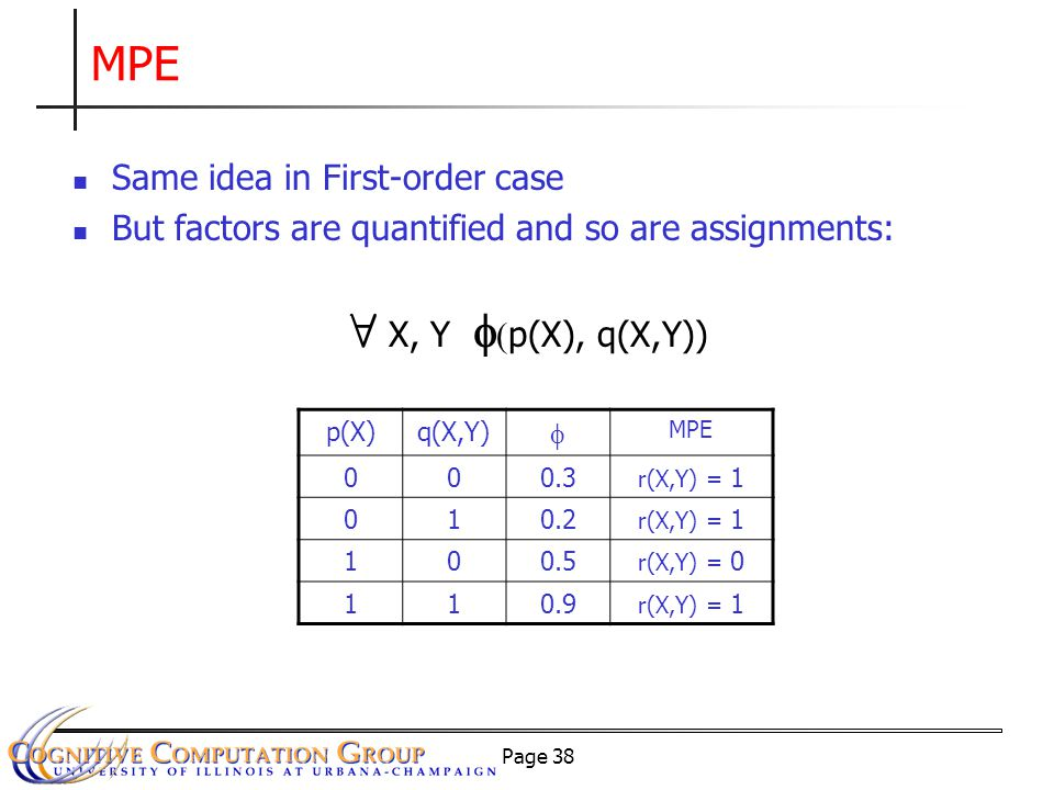 Page 38 MPE Same idea in First-order case But factors are quantified and so are assignments: p(X)q(X,Y)  MPE 000.3 r(X,Y) = 1 010.2 r(X,Y) = 1 100.5 r(X,Y) = 0 110.9 r(X,Y) = 1 8 X, Y   p(X), q(X,Y))