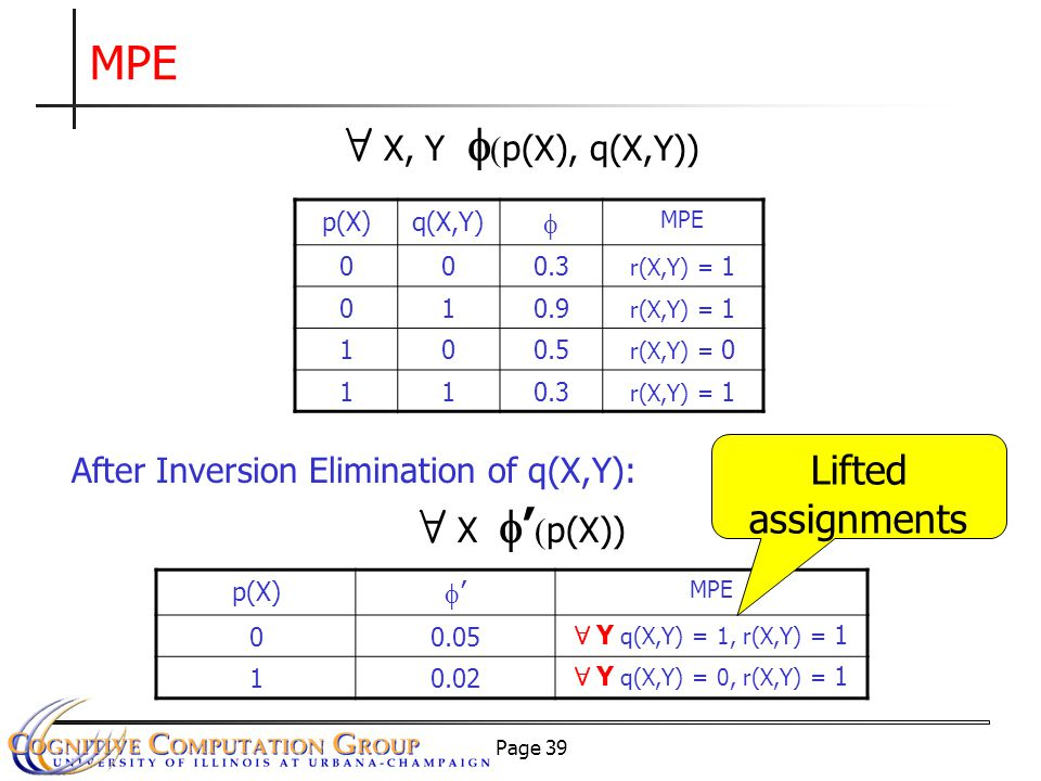 Page 39 MPE After Inversion Elimination of q(X,Y): p(X)q(X,Y)  MPE 000.3 r(X,Y) = 1 010.9 r(X,Y) = 1 100.5 r(X,Y) = 0 110.3 r(X,Y) = 1 8 X, Y   p(X), q(X,Y)) p(X) '' MPE 00.05 8 Y q(X,Y) = 1, r(X,Y) = 1 10.02 8 Y q(X,Y) = 0, r(X,Y) = 1 8 X  '  p(X)) Lifted assignments