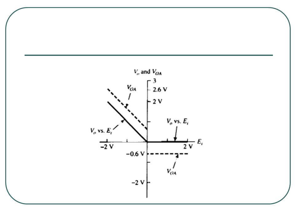 The most important property of this linear half- wave rectifier will now be examined.