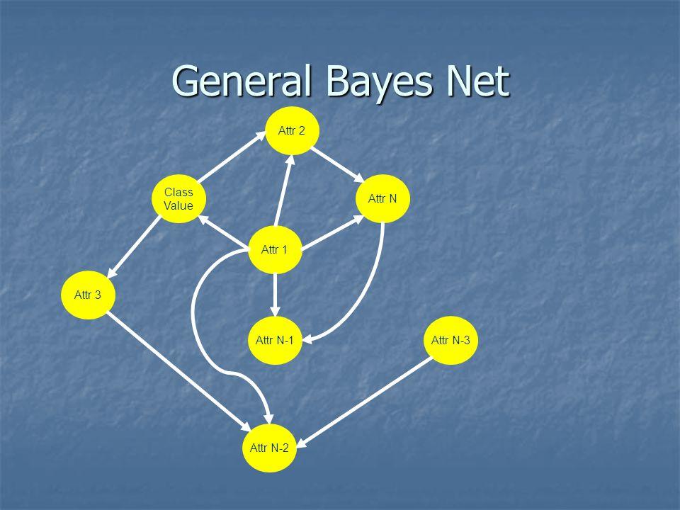 General Bayes Net Attr N-3 Class Value Attr N Attr 2 Attr N-1 Attr 1 Attr N-2 Attr 3