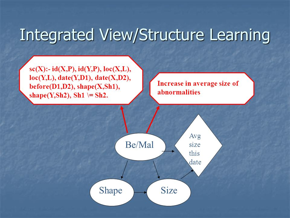 Integrated View/Structure Learning Be/Mal Shape Size Avg size this date sc(X):- id(X,P), id(Y,P), loc(X,L), loc(Y,L), date(Y,D1), date(X,D2), before(D