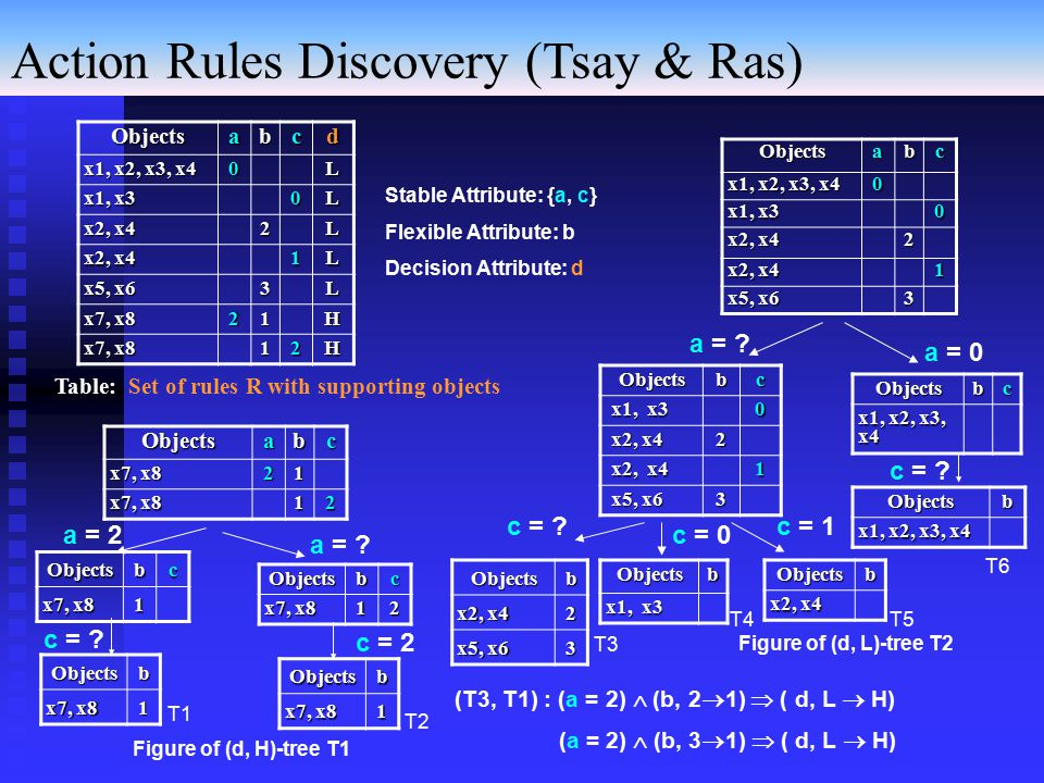 Table: Set of rules R with supporting objects Figure of (d, H)-tree T1 Figure of (d, L)-tree T2 Objectsabcd x1, x2, x3, x4 0L x1, x3 0L x2, x4 2L 1L x5, x6 3L x7, x8 21H 12H Objectsabc x1, x2, x3, x4 0 x1, x3 0 x2, x4 2 1 x5, x6 3 Objectsbc x1, x3 0 x2, x4 2 1 x5, x6 3 Objectsb x2, x4 2 x5, x6 3 c = 1c = .