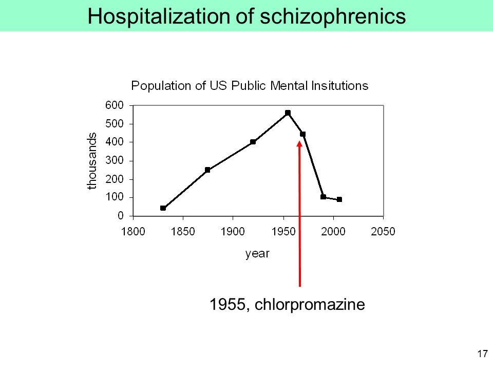 17 1955, chlorpromazine Hospitalization of schizophrenics
