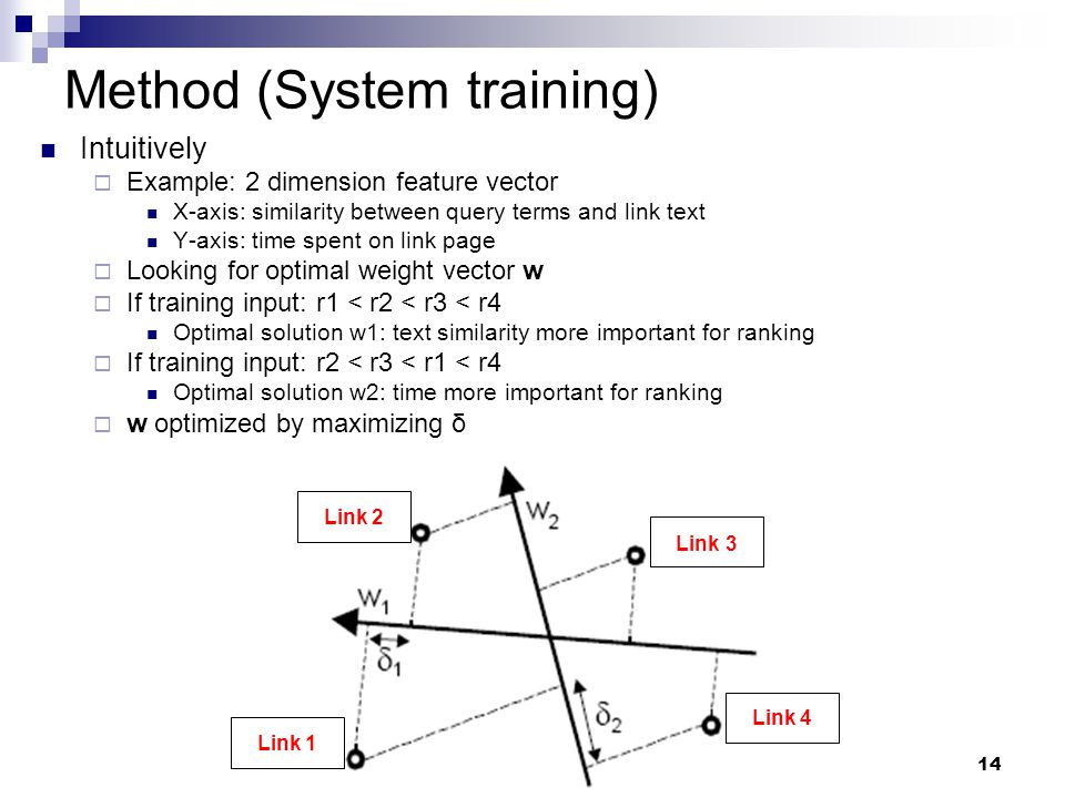 14 Method (System training) Intuitively  Example: 2 dimension feature vector X-axis: similarity between query terms and link text Y-axis: time spent