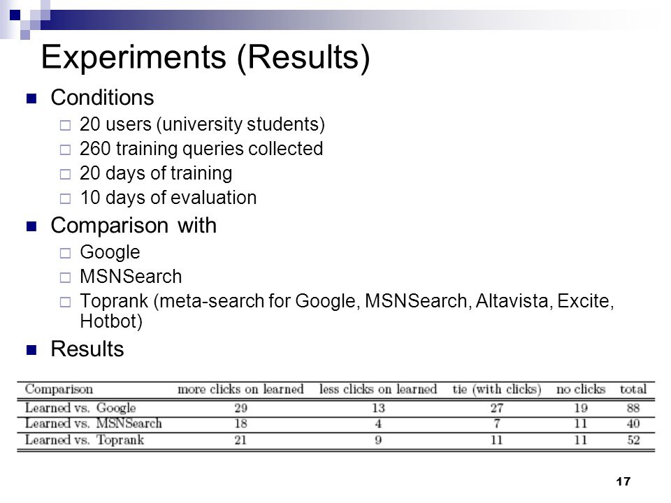 17 Experiments (Results) Conditions  20 users (university students)  260 training queries collected  20 days of training  10 days of evaluation Co