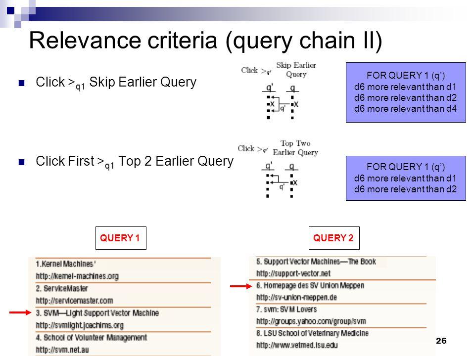 26 Relevance criteria (query chain II) Click > q1 Skip Earlier Query Click First > q1 Top 2 Earlier Query FOR QUERY 1 (q') d6 more relevant than d1 d6