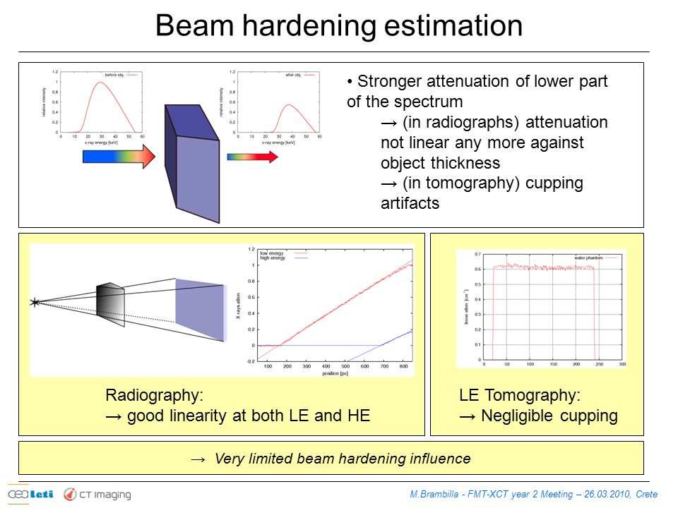 Beam hardening estimation Stronger attenuation of lower part of the spectrum → (in radiographs) attenuation not linear any more against object thickness → (in tomography) cupping artifacts Radiography: → good linearity at both LE and HE LE Tomography: → Negligible cupping M.Brambilla - FMT-XCT year 2 Meeting – 26.03.2010, Crete → Very limited beam hardening influence