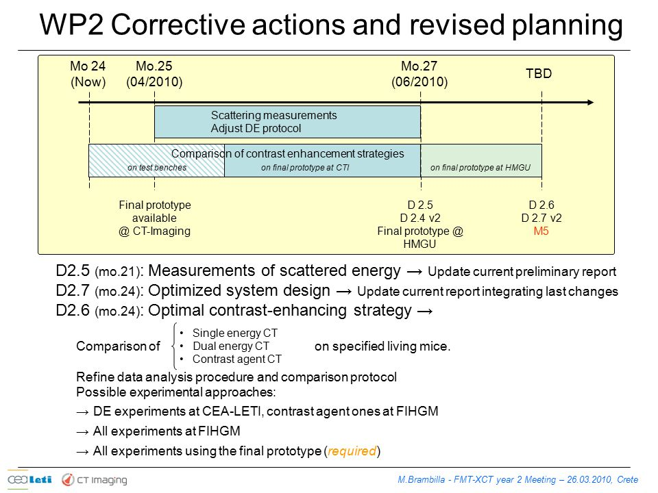 WP2 Corrective actions and revised planning M.Brambilla - FMT-XCT year 2 Meeting – 26.03.2010, Crete Final prototype available @ CT-Imaging Mo.25 (04/2010) D 2.5 D 2.4 v2 Final prototype @ HMGU D 2.6 D 2.7 v2 M5 Scattering measurements Adjust DE protocol Mo.27 (06/2010) TBD Mo 24 (Now) on test bencheson final prototype at CTIon final prototype at HMGU Comparison of contrast enhancement strategies D2.5 (mo.21) : Measurements of scattered energy → Update current preliminary report D2.7 (mo.24) : Optimized system design → Update current report integrating last changes D2.6 (mo.24) : Optimal contrast-enhancing strategy → Comparison of on specified living mice.