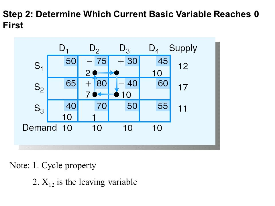 Step 2: Determine Which Current Basic Variable Reaches 0 First Note: 1. Cycle property 2. X 12 is the leaving variable