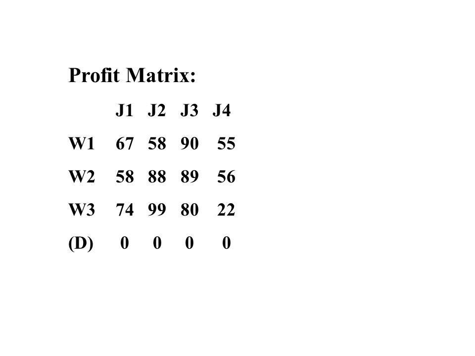 Profit Matrix: J1 J2 J3 J4 W1 67 58 90 55 W2 58 88 89 56 W3 74 99 80 22 (D) 0 0 0 0