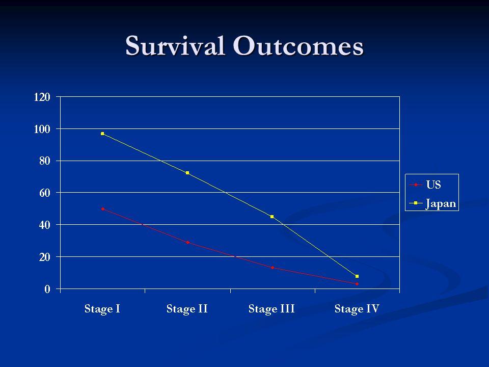 Survival Outcomes