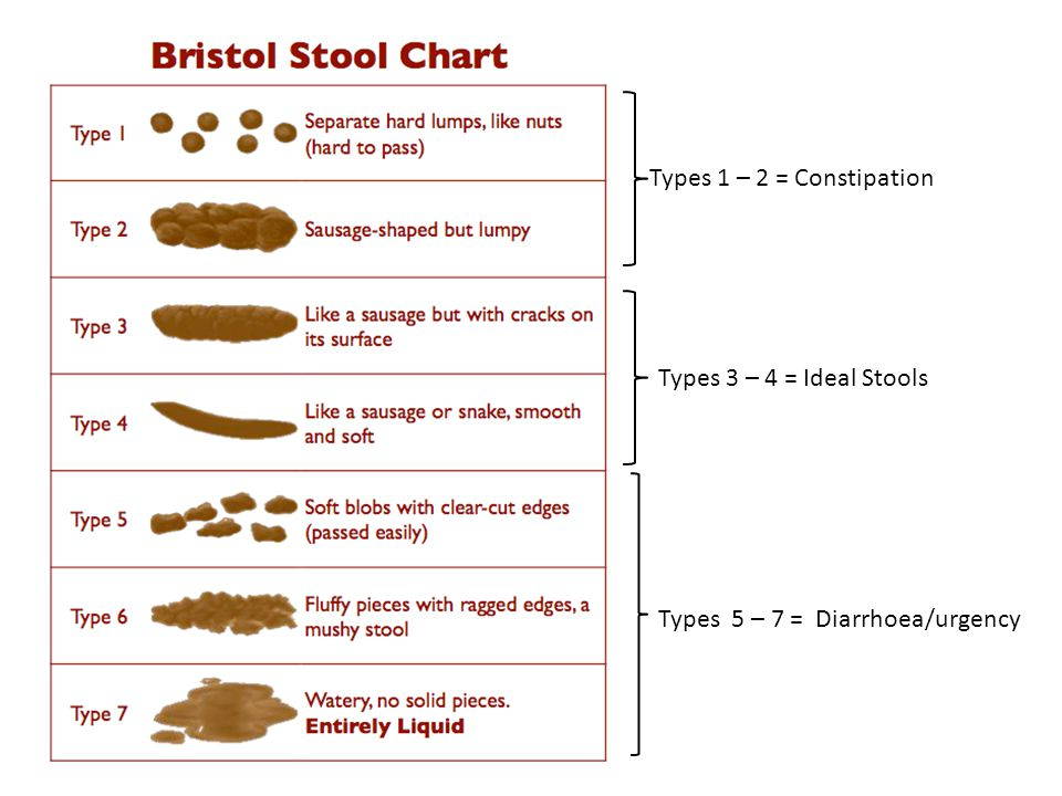 Types 1 – 2 = Constipation Types 3 – 4 = Ideal Stools Types 5 – 7 = Diarrhoea/urgency