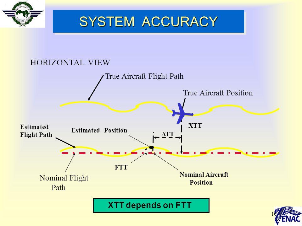 10 Estimated Flight Path SYSTEM ACCURACY Nominal Flight Path HORIZONTAL VIEW Estimated Position FTT ATT XTT XTT depends on FTT Nominal Aircraft Positi