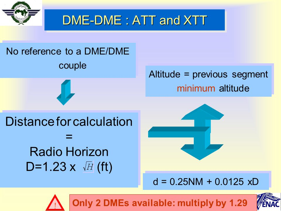 DME-DME : ATT and XTT No reference to a DME/DME couple Distance for calculation = Radio Horizon D=1.23 x (ft) Distance for calculation = Radio Horizon