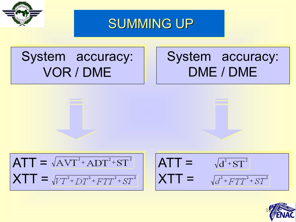 16 SUMMING UP SUMMING UP System accuracy: VOR / DME ATT = XTT = ATT = XTT = System accuracy: DME / DME ATT = XTT = ATT = XTT =