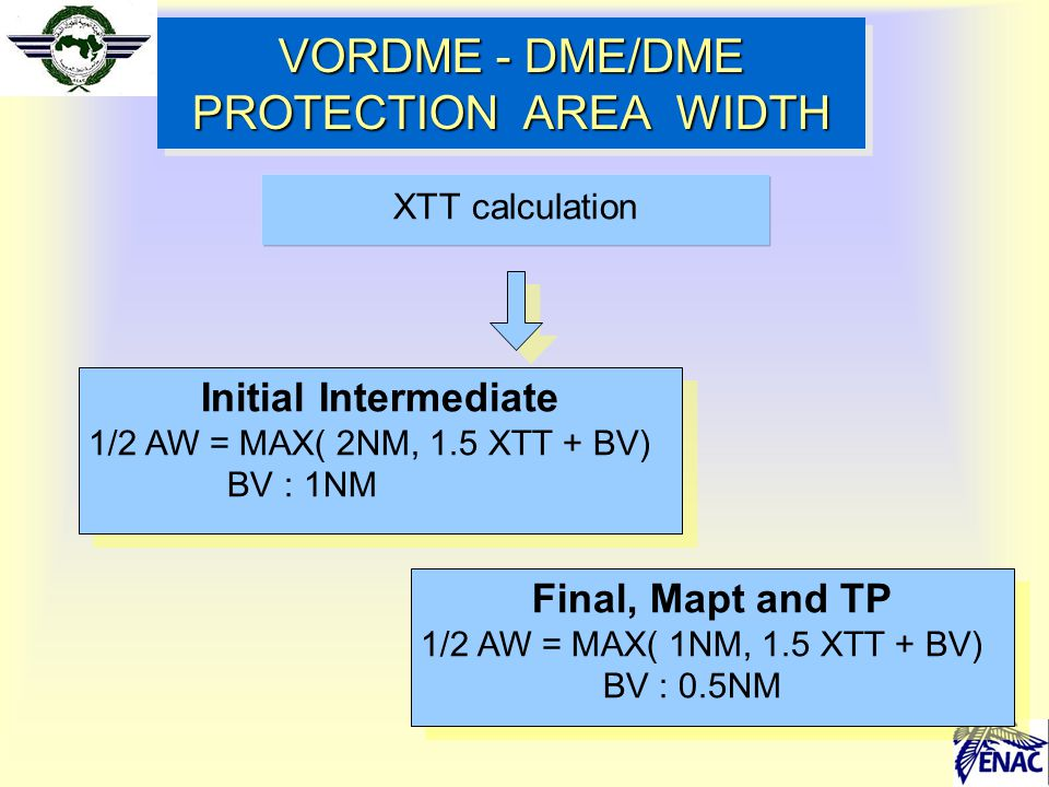 XTT calculation VORDME - DME/DME PROTECTION AREA WIDTH Initial Intermediate 1/2 AW = MAX( 2NM, 1.5 XTT + BV) BV : 1NM Initial Intermediate 1/2 AW = MA