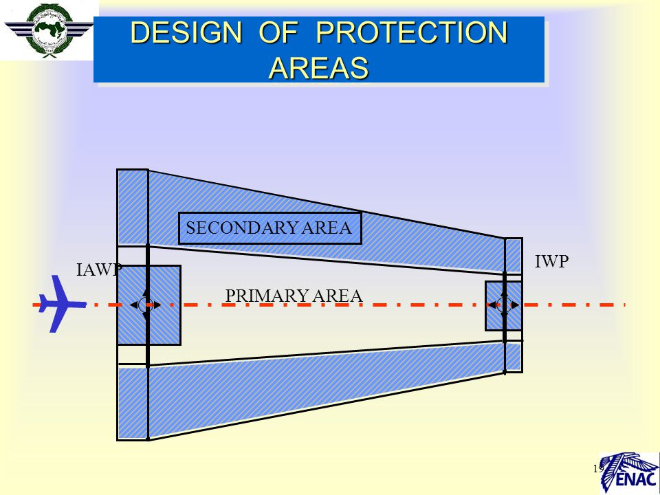 19 DESIGN OF PROTECTION AREAS PRIMARY AREA SECONDARY AREA IAWP IWP